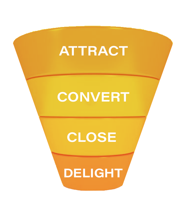 Customer retention funnel